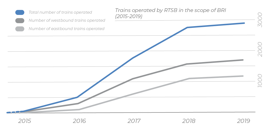 Graph showing growing numbers of trains operated by RTSB from 2015 to 2019