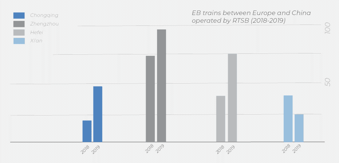 Bar diagram displaying growing number of eastbound trains between 2018 and 2019